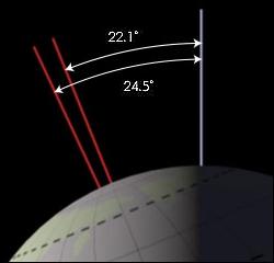 earth_obliquity_range