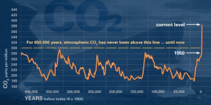 nasa-evidence_co2-bogus