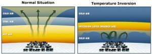 L' inversione termica